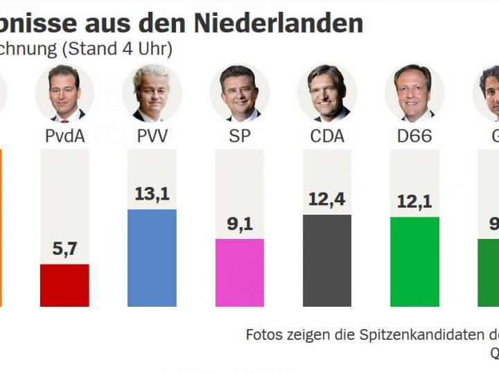 Die Wahl in den Niederlanden: Eine etwas andere, nicht mainstreamkonforme Einordnung für Deutschland – plus Gedankenspiel